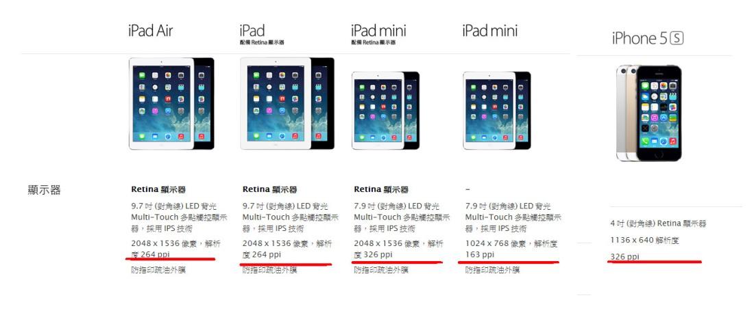 apple小螢幕的行動裝置的解析度