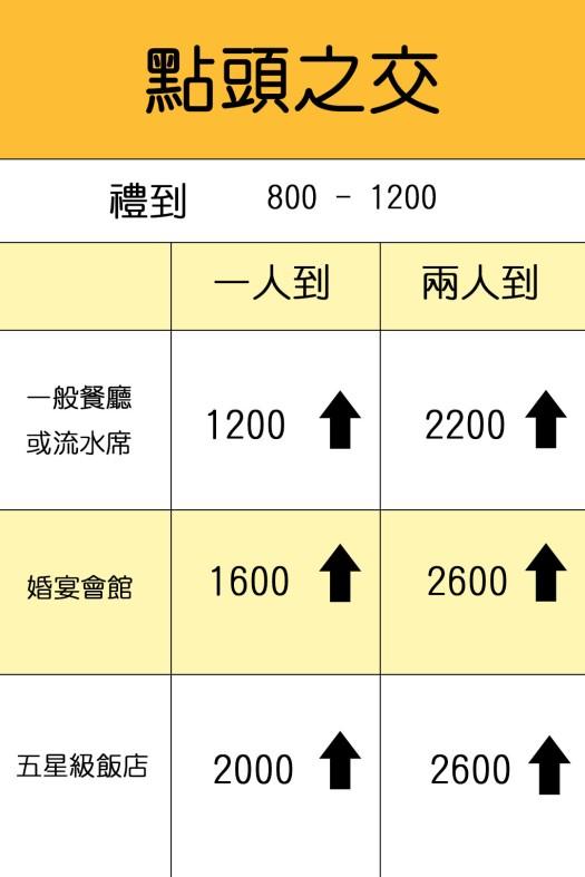 點頭之交 :禮到800起,流水席和一般餐廳1200起, 婚宴會館1600起, 五星飯店 2000起
