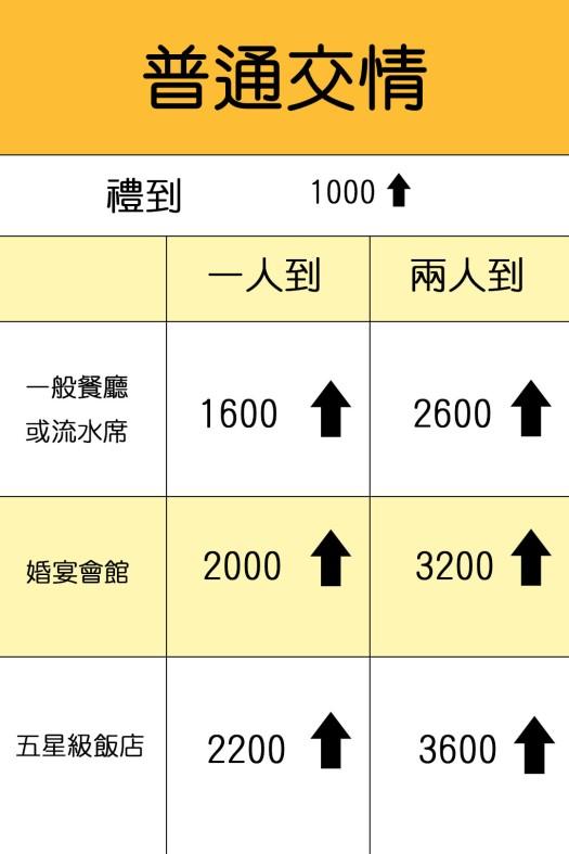 普通交情 :禮到1000起,流水席和一般餐廳1600起, 婚宴會館2000起, 五星飯店 2200起