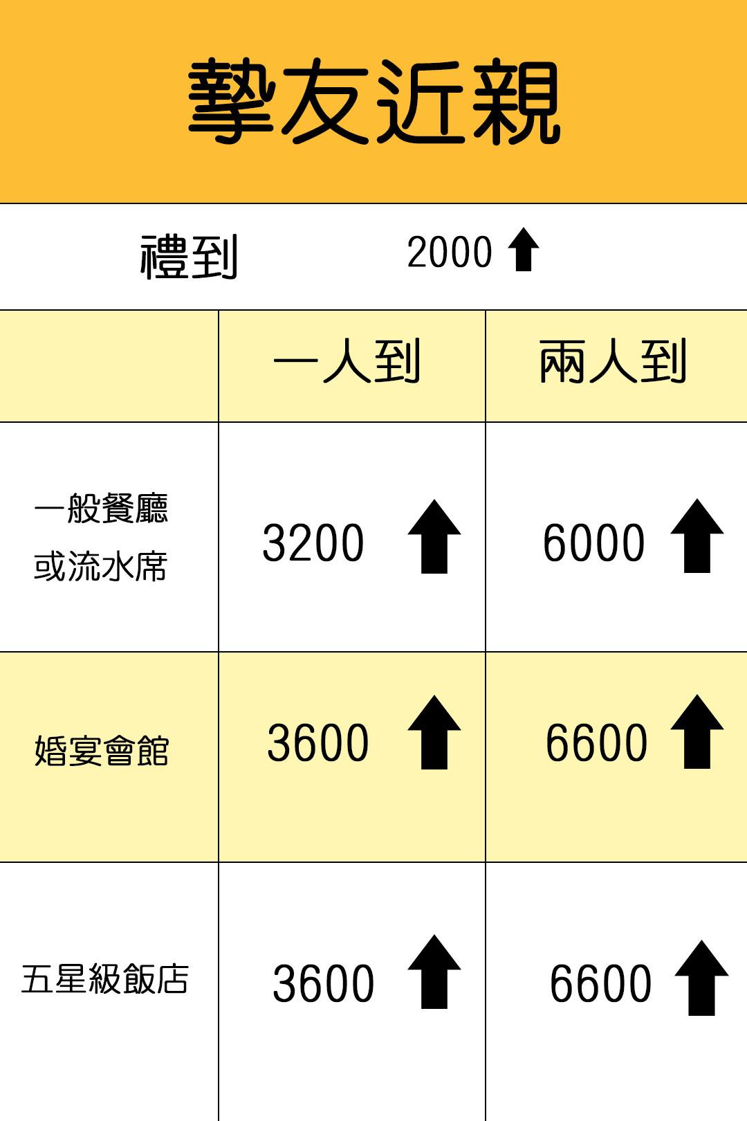 摯友近親 :禮到2000,流水席一般餐廳3200起, 婚宴會館3600起, 五星飯店 3600起